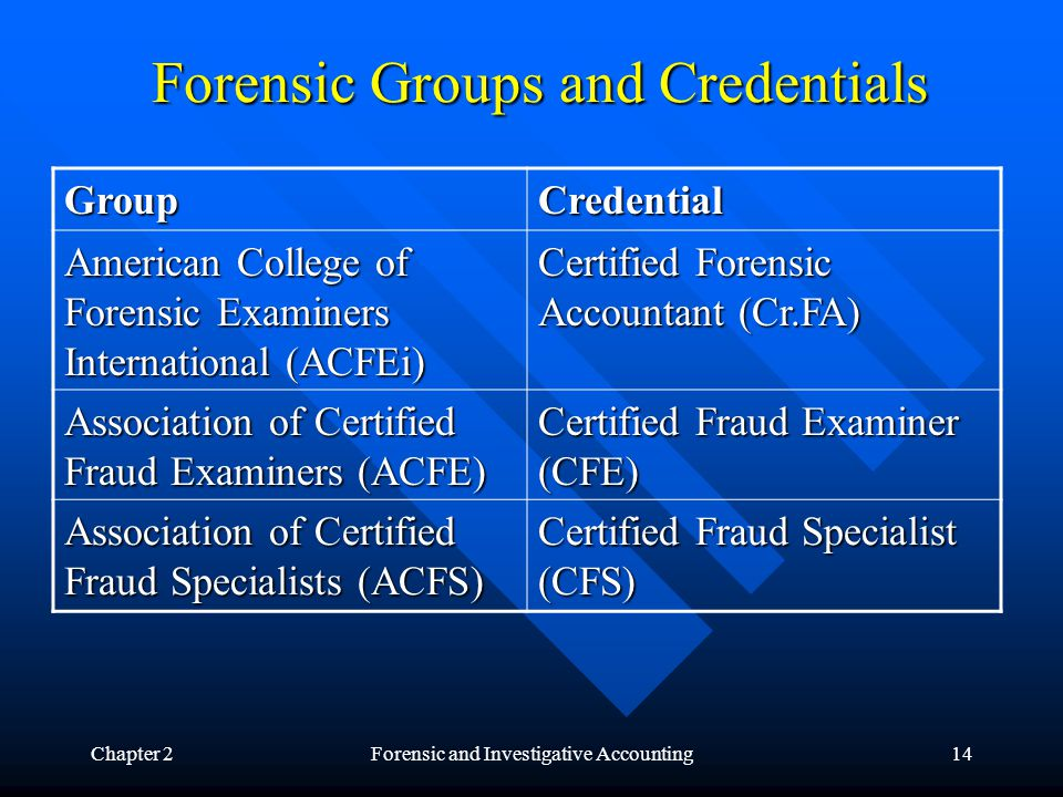 Chapter 2Forensic and Investigative Accounting14 Forensic Groups and Credentials GroupCredential American College of Forensic Examiners International (ACFEi) Certified Forensic Accountant (Cr.FA) Association of Certified Fraud Examiners (ACFE) Certified Fraud Examiner (CFE) Association of Certified Fraud Specialists (ACFS) Certified Fraud Specialist (CFS)