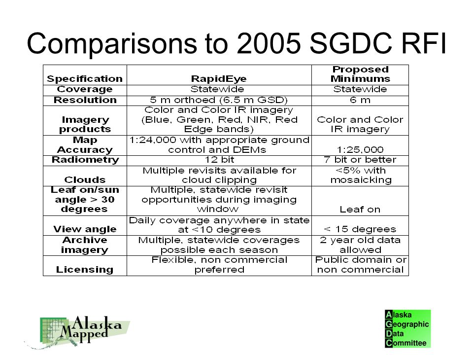 Comparisons to 2005 SGDC RFI