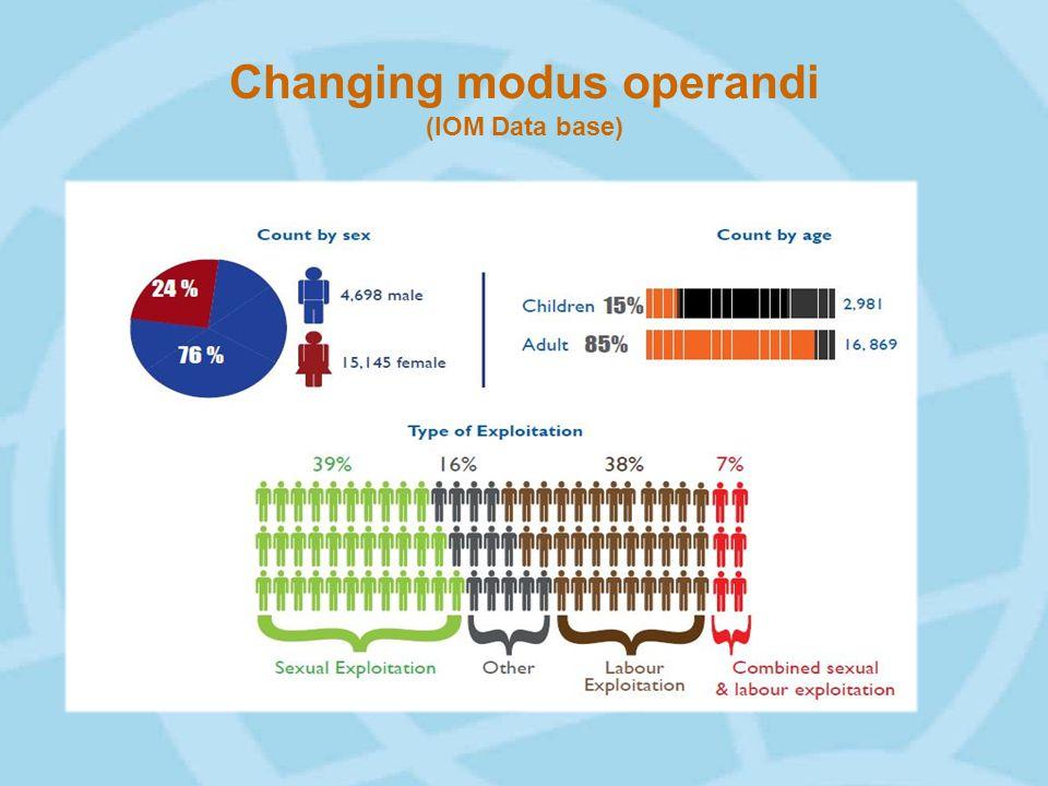 Changing modus operandi (IOM Data base)