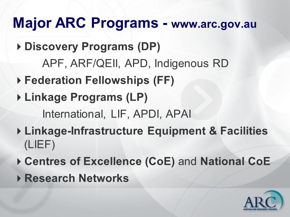 Major ARC Programs - www.arc.gov.au  Discovery Programs (DP) APF, ARF/QEII, APD, Indigenous RD  Federation Fellowships (FF)  Linkage Programs (LP)