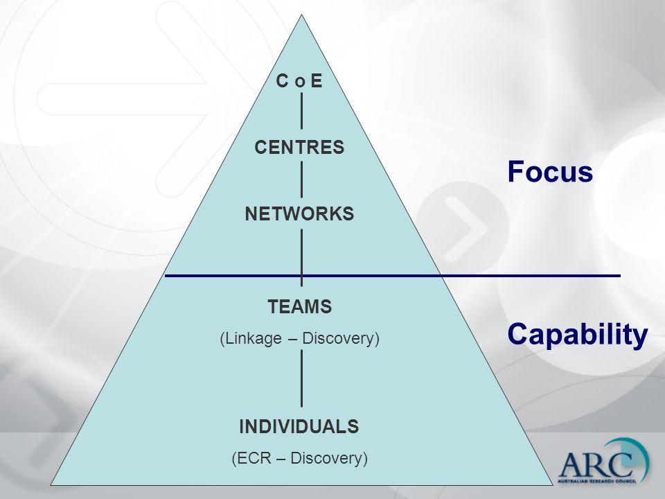 C o E CENTRES NETWORKS TEAMS (Linkage – Discovery) INDIVIDUALS (ECR – Discovery) Focus Capability