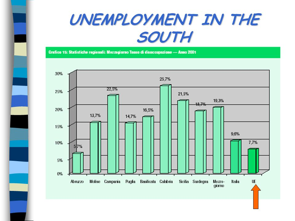 UNEMPLOYMENT IN THE NORTH
