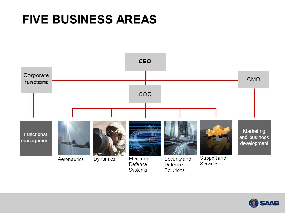 FIVE BUSINESS AREAS CEO COO CMOCorporate functions Aeronautics Electronic Defence Systems Support and Services DynamicsSecurity and Defence Solutions