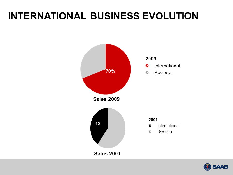 INTERNATIONAL BUSINESS EVOLUTION 2009 International Sweden 66% Sales 2009 40 2001 International Sweden 70% 76% 70% Sales 2001