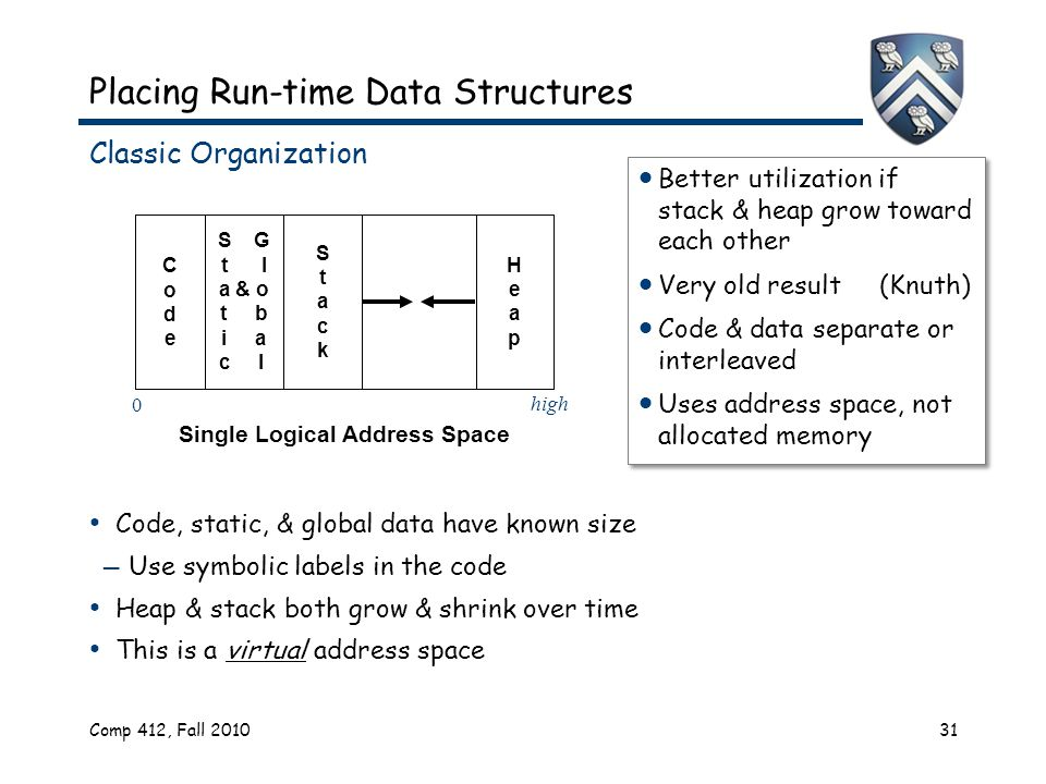 Comp 412, Fall 201031 Placing Run-time Data Structures Classic Organization Code, static, & global data have known size — Use symbolic labels in the code Heap & stack both grow & shrink over time This is a virtual address space  Better utilization if stack & heap grow toward each other  Very old result (Knuth)  Code & data separate or interleaved  Uses address space, not allocated memory  Better utilization if stack & heap grow toward each other  Very old result (Knuth)  Code & data separate or interleaved  Uses address space, not allocated memory CodeCode S G t l a & o t b i a c l StackStack HeapHeap Single Logical Address Space 0 high