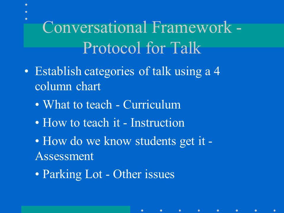 Conversational Framework - Protocol for Talk Establish categories of talk using a 4 column chart What to teach - Curriculum How to teach it - Instruct