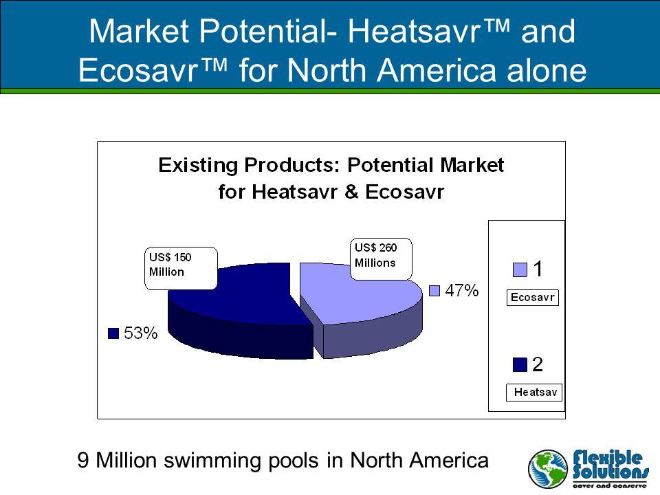 Market Potential- Heatsavr™ and Ecosavr™ for North America alone 9 Million swimming pools in North America