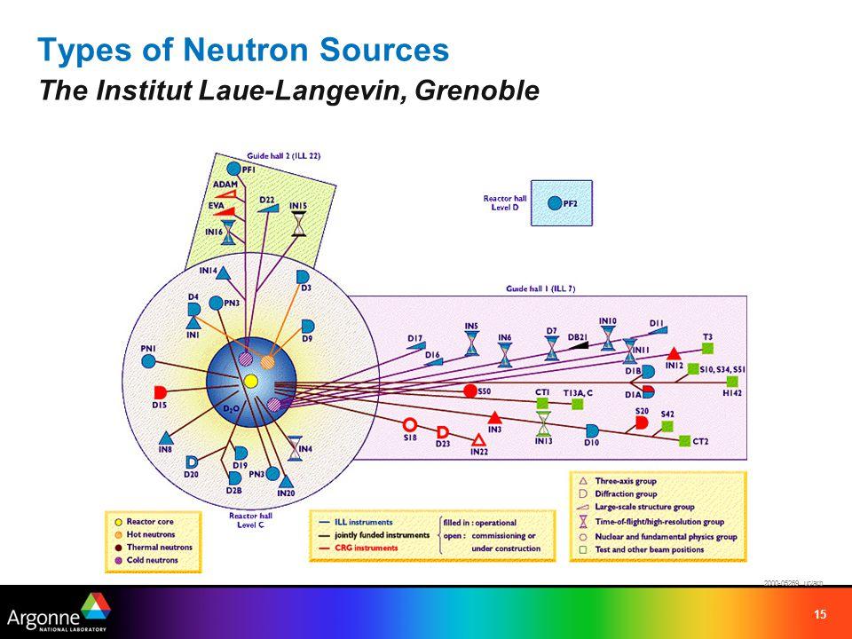 15 Types of Neutron Sources The Institut Laue-Langevin, Grenoble 2000-05269 uc/arb