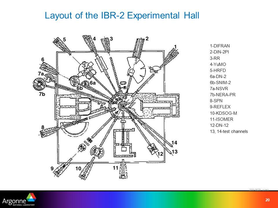 20 Layout of the IBR-2 Experimental Hall 1-DIFRAN 2-DIN-2PI 3-RR 4-YuMO 5-HRFD 6a-DN-2 6b-SNIM-2 7a-NSVR 7b-NERA-PR 8-SPN 9-REFLEX 10-KDSOG-M 11-ISOMER 12-DN-12 13, 14-test channels 2000-05275 uc/arb