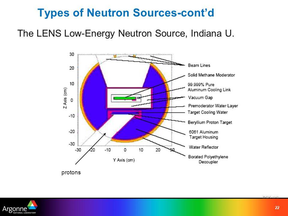 22 Types of Neutron Sources-cont'd The LENS Low-Energy Neutron Source, Indiana U.