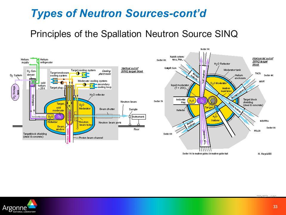 33 Types of Neutron Sources-cont'd Principles of the Spallation Neutron Source SINQ 2000-05271 uc/arb