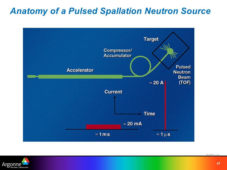 47 97-3792B uc/djr Anatomy of a Pulsed Spallation Neutron Source