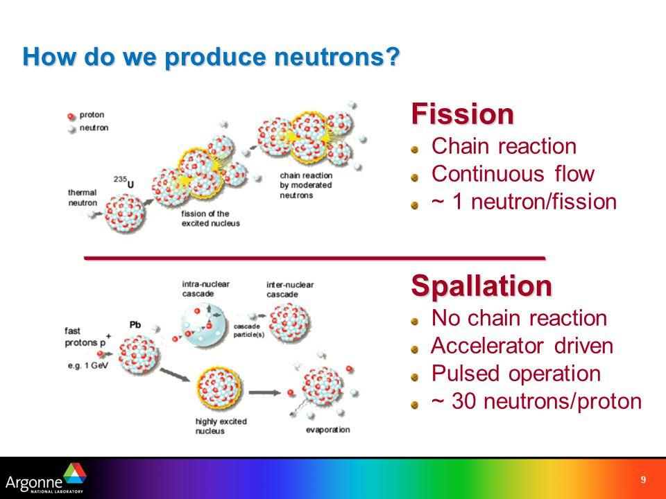 9 Fission Chain reaction Continuous flow ~ 1 neutron/fissionSpallation No chain reaction Accelerator driven Pulsed operation ~ 30 neutrons/proton How do we produce neutrons