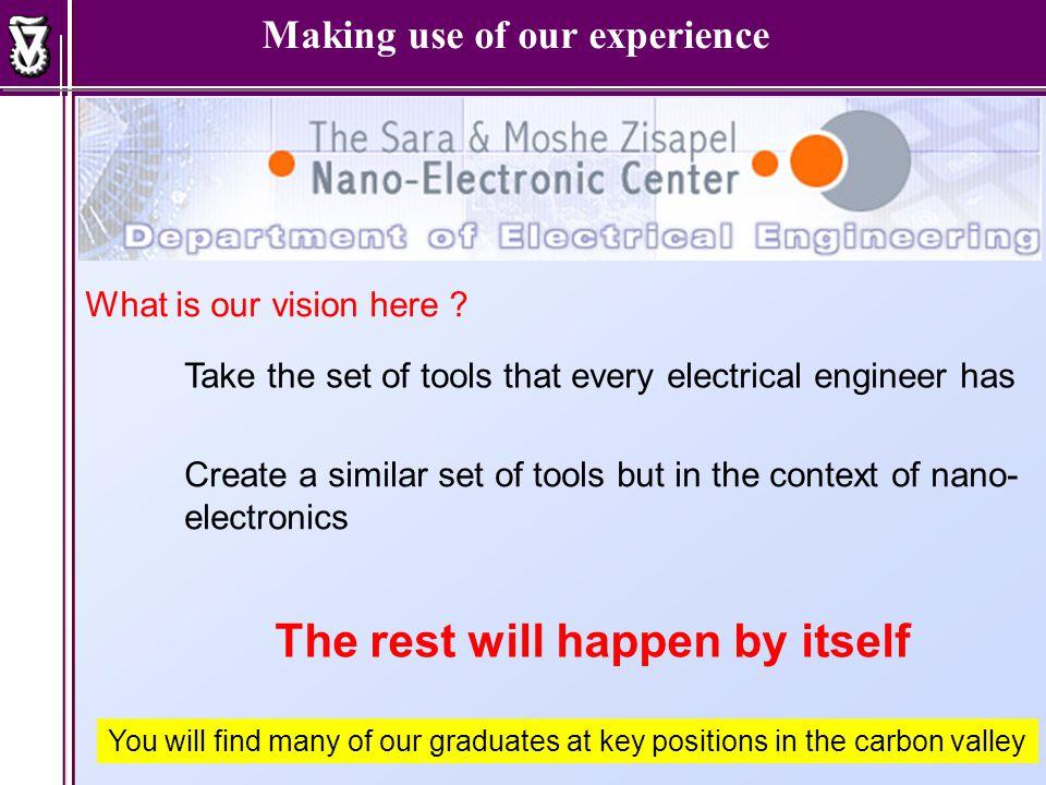 Mechanical Engineering Mechanical Engineering Nano Materials Nano Science Activities EE Dept.