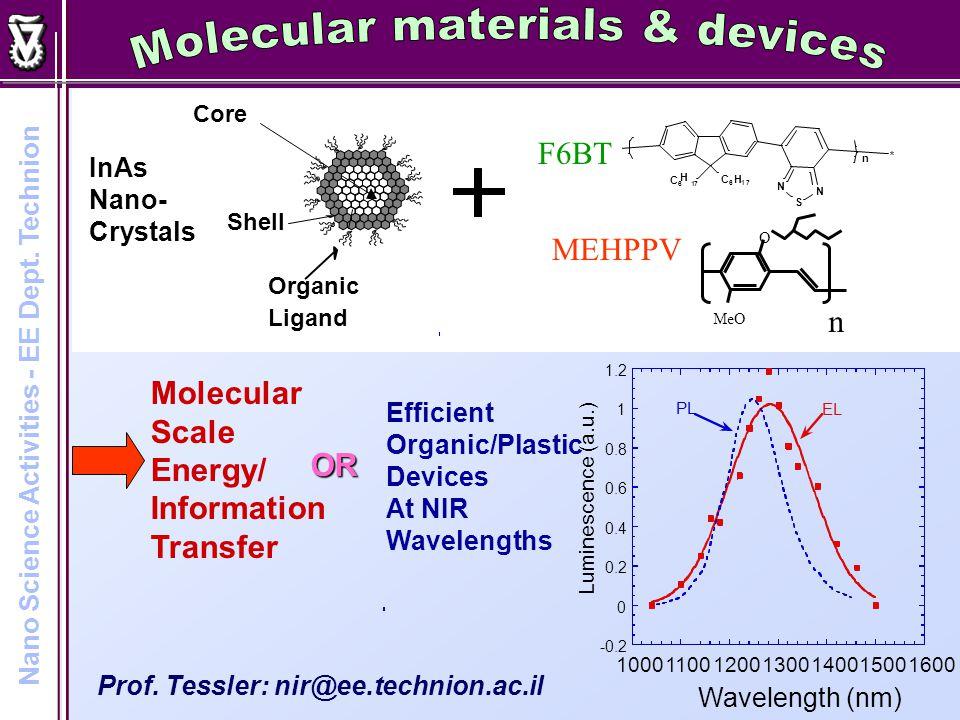 100200300400500 0 50 100 150 Vb=2V Vb=1.5V Vb= -0.5V Photoconductive signal (au) Energy (meV) Quantum Dot Infrared Photo-Detectors Prof.