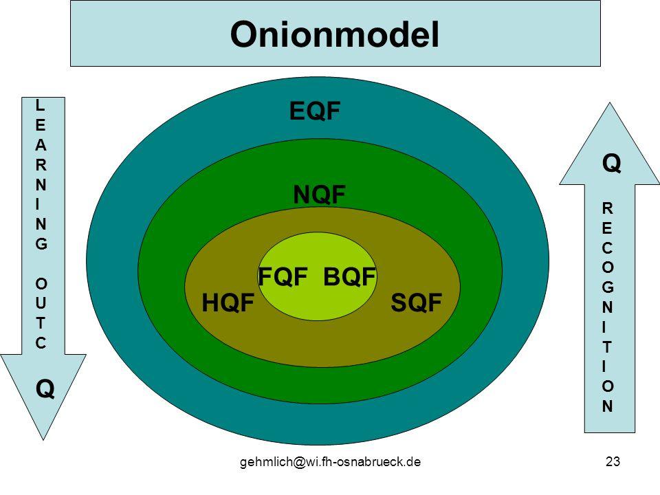 gehmlich@wi.fh-osnabrueck.de23 NQF Onionmodel EQF HQF SQF FQF BQF QRECOGNITIONQRECOGNITION LEARNINGOUTCQLEARNINGOUTCQ