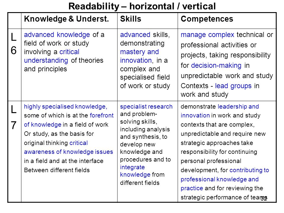 32 Readability – horizontal / vertical Knowledge & Underst.SkillsCompetences L6L6 advanced knowledge of a field of work or study involving a critical understanding of theories and principles advanced skills, demonstrating mastery and innovation, in a complex and specialised field of work or study manage complex technical or professional activities or projects, taking responsibility for decision-making in unpredictable work and study Contexts - lead groups in work and study L7L7 highly specialised knowledge, some of which is at the forefront of knowledge in a field of work Or study, as the basis for original thinking critical awareness of knowledge issues in a field and at the interface Between different fields specialist research and problem- solving skills, including analysis and synthesis, to develop new knowledge and procedures and to integrate knowledge from different fields demonstrate leadership and innovation in work and study contexts that are complex, unpredictable and require new strategic approaches take responsibility for continuing personal professional development, for contributing to professional knowledge and practice and for reviewing the strategic performance of teams