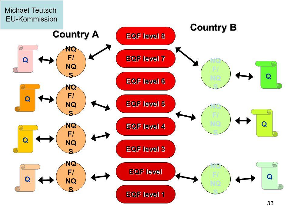 33 EQF level 1 EQF level EQF level 3 EQF level 4 EQF level 5 EQF level 6 EQF level 7 EQF level 8 Country A Country B Q Q Q NQ F/ NQ S Q Q Q Q Michael