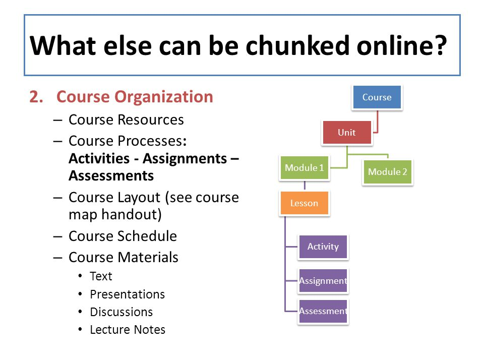 What else can be chunked online? 2.Course Organization – Course Resources – Course Processes: Activities - Assignments – Assessments – Course Layout (