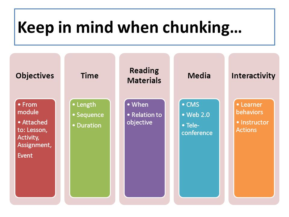 Keep in mind when chunking… Objectives From module Attached to: Lesson, Activity, Assignment, Event Time Length Sequence Duration Reading Materials When Relation to objective Media CMS Web 2.0 Tele- conference Interactivity Learner behaviors Instructor Actions