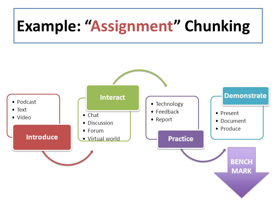 "Example: ""Assignment"" Chunking Podcast Text Video Introduce Chat Discussion Forum Virtual world Interact Technology Feedback Report Practice Present D"