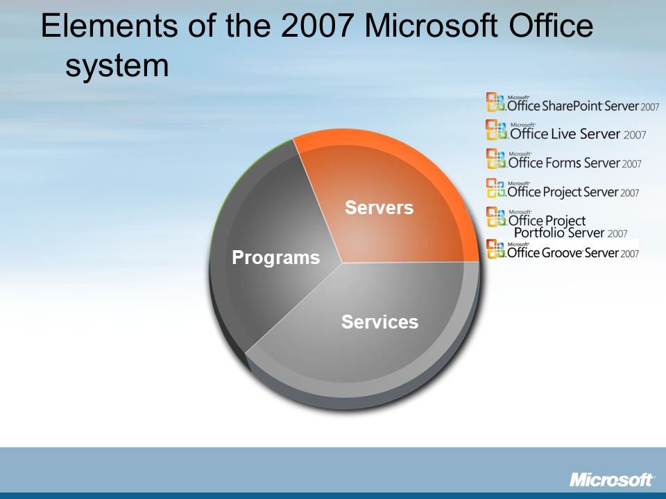 Elements of the 2007 Microsoft Office system Servers Programs Services Servers