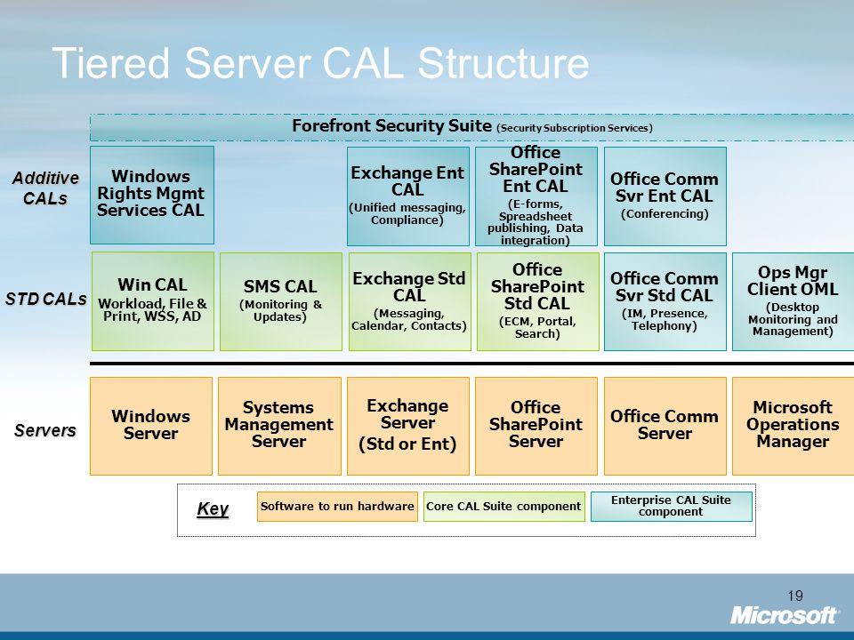 19 Tiered Server CAL Structure AdditiveCALs Servers STD CALs Exchange Server (Std or Ent) Office SharePoint Server Exchange Std CAL (Messaging, Calend
