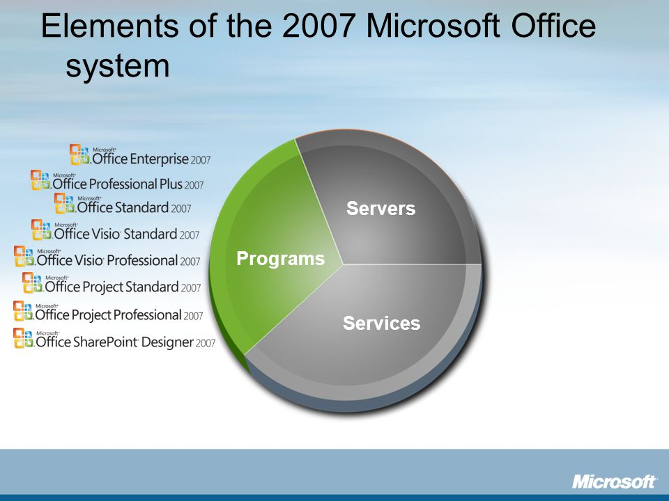 Elements of the 2007 Microsoft Office system Programs Services Servers