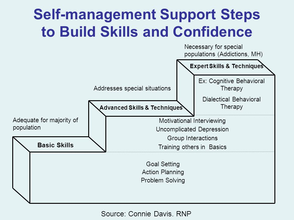 Self-management Support Steps to Build Skills and Confidence Adequate for majority of population Basic Skills Goal Setting Action Planning Problem Solving Advanced Skills & Techniques Motivational Interviewing Uncomplicated Depression Group Interactions Training others in Basics Expert Skills & Techniques Ex: Cognitive Behavioral Therapy Dialectical Behavioral Therapy Addresses special situations Necessary for special populations (Addictions, MH) Source: Connie Davis.