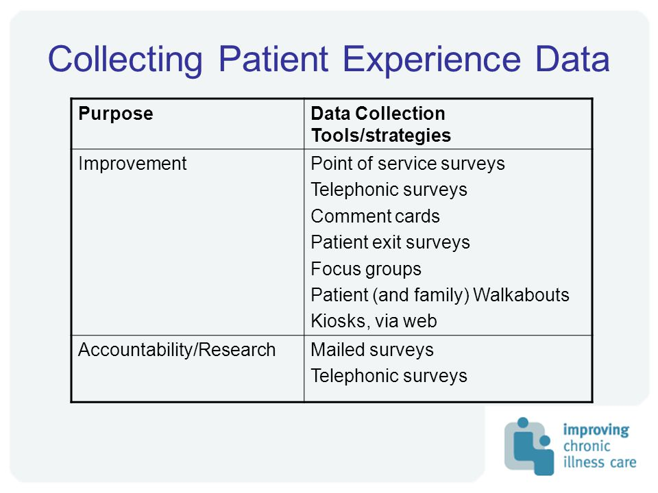 Collecting Patient Experience Data PurposeData Collection Tools/strategies ImprovementPoint of service surveys Telephonic surveys Comment cards Patient exit surveys Focus groups Patient (and family) Walkabouts Kiosks, via web Accountability/ResearchMailed surveys Telephonic surveys