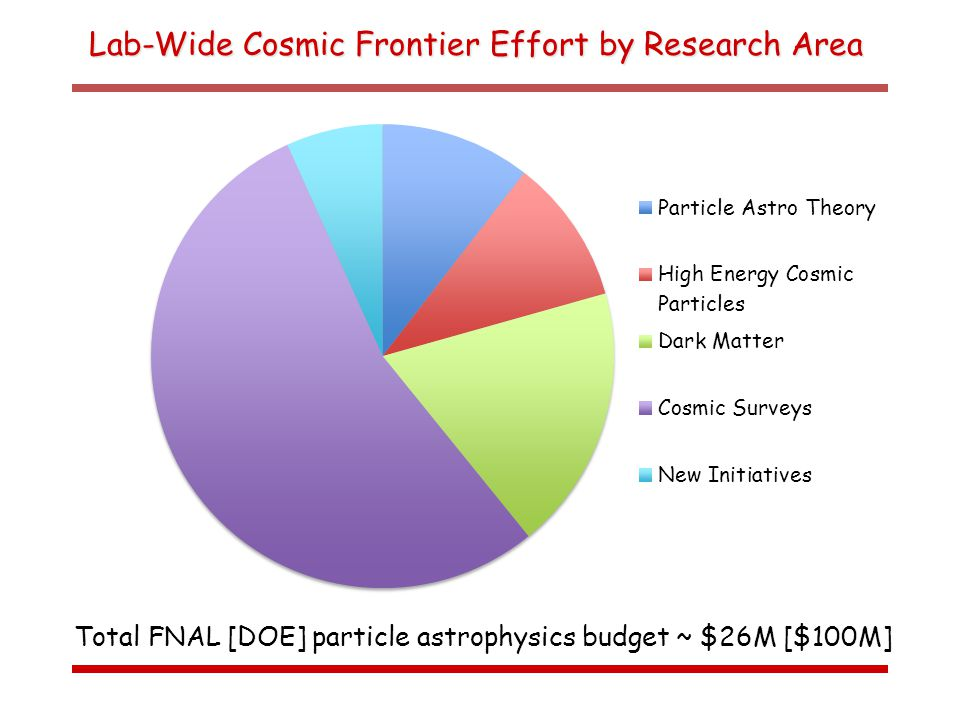 Lab-Wide Cosmic Frontier Effort by Research Area Total FNAL [DOE] particle astrophysics budget ~ $26M [$100M]