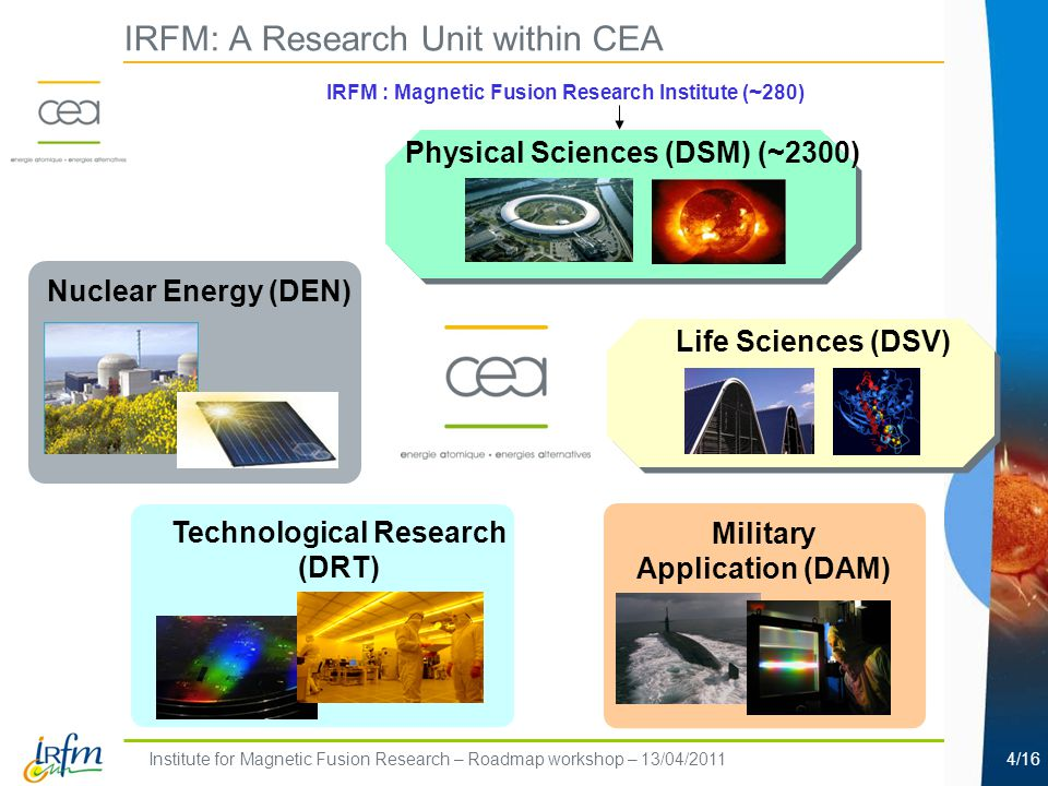 Institute for Magnetic Fusion Research – Roadmap workshop – 13/04/20114/16 Nuclear Energy (DEN) Military Application (DAM) Technological Research (DRT) Life Sciences (DSV) Physical Sciences (DSM) (~2300) IRFM : Magnetic Fusion Research Institute ( ~ 280) IRFM: A Research Unit within CEA