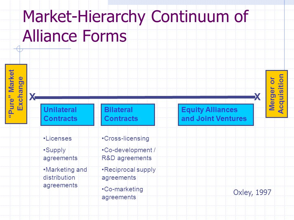 Pure Market Exchange Merger or Acquisition XX Market-Hierarchy Continuum of Alliance Forms Unilateral Contracts Bilateral Contracts Equity Alliances and Joint Ventures Licenses Supply agreements Marketing and distribution agreements Cross-licensing Co-development / R&D agreements Reciprocal supply agreements Co-marketing agreements Oxley, 1997
