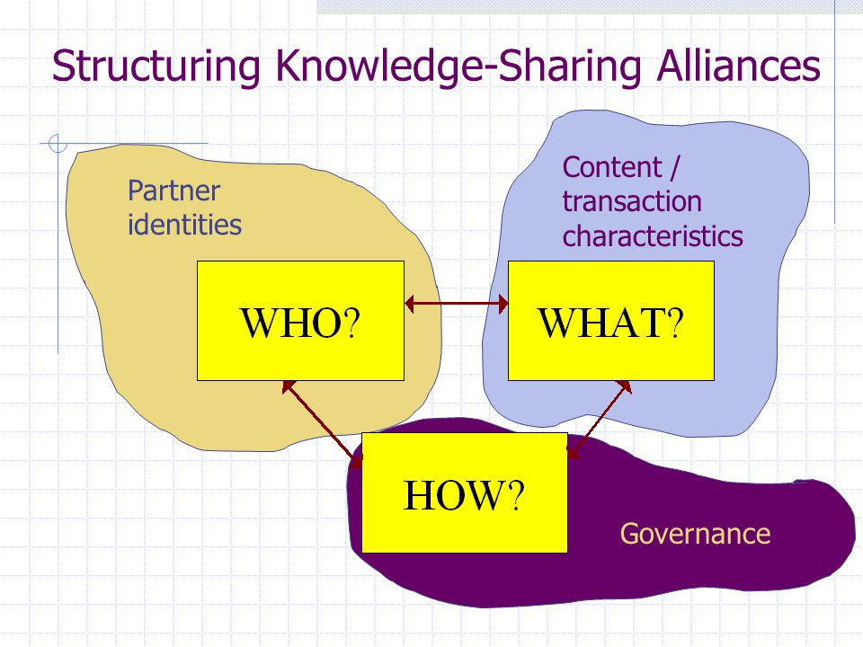 Structuring Knowledge-Sharing Alliances Governance Partner identities Content / transaction characteristics