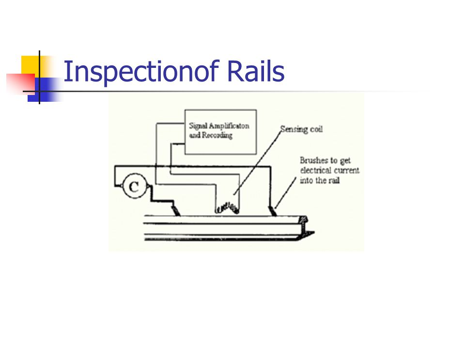 Inspectionof Rails