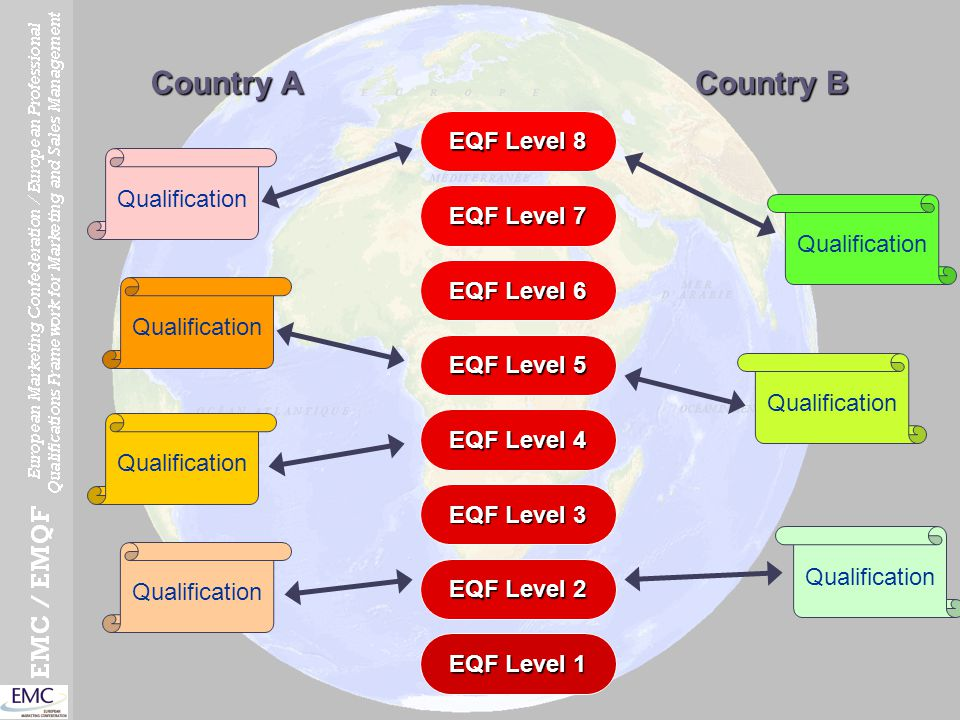 EQF Level 1 EQF Level 2 EQF Level 3 EQF Level 4 EQF Level 5 EQF Level 6 EQF Level 7 EQF Level 8 Qualification Country A Country B Qualification