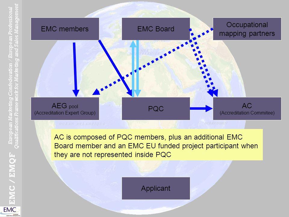 EMC Board Occupational mapping partners EMC members AEG pool (Accreditation Expert Group) PQC AC (Accreditation Commitee) Applicant EMC Member countri
