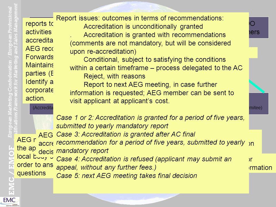 EMC Board LEONARDO project partners EMC members AEG panel (Accreditation Expert Group) PQC AC (Accreditation Commitee) Applicant 12 3 (3a) (3b) 4 5 6