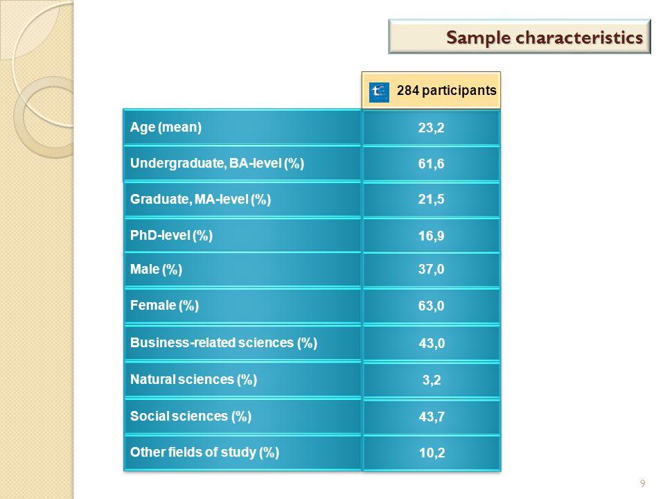 Sample characteristics 9 Age (mean) Undergraduate, BA-level (%) Graduate, MA-level (%) PhD-level (%) Male (%) Female (%) Business-related sciences (%)