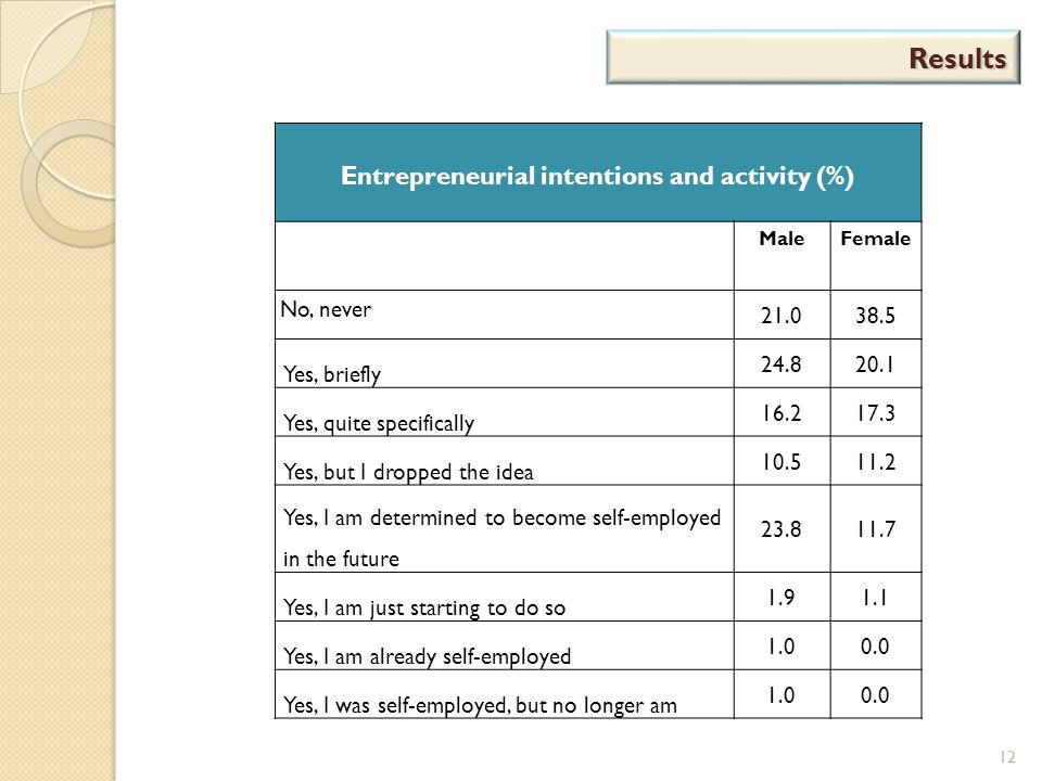 Results 12 Entrepreneurial intentions and activity (%) Male Female No, never 21.038.5 Yes, briefly 24.820.1 Yes, quite specifically 16.217.3 Yes, but