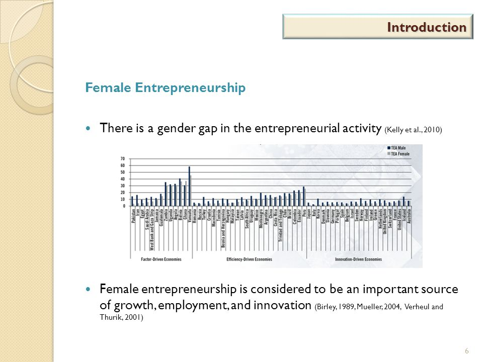 Introduction Female Entrepreneurship There is a gender gap in the entrepreneurial activity (Kelly et al., 2010) Female entrepreneurship is considered