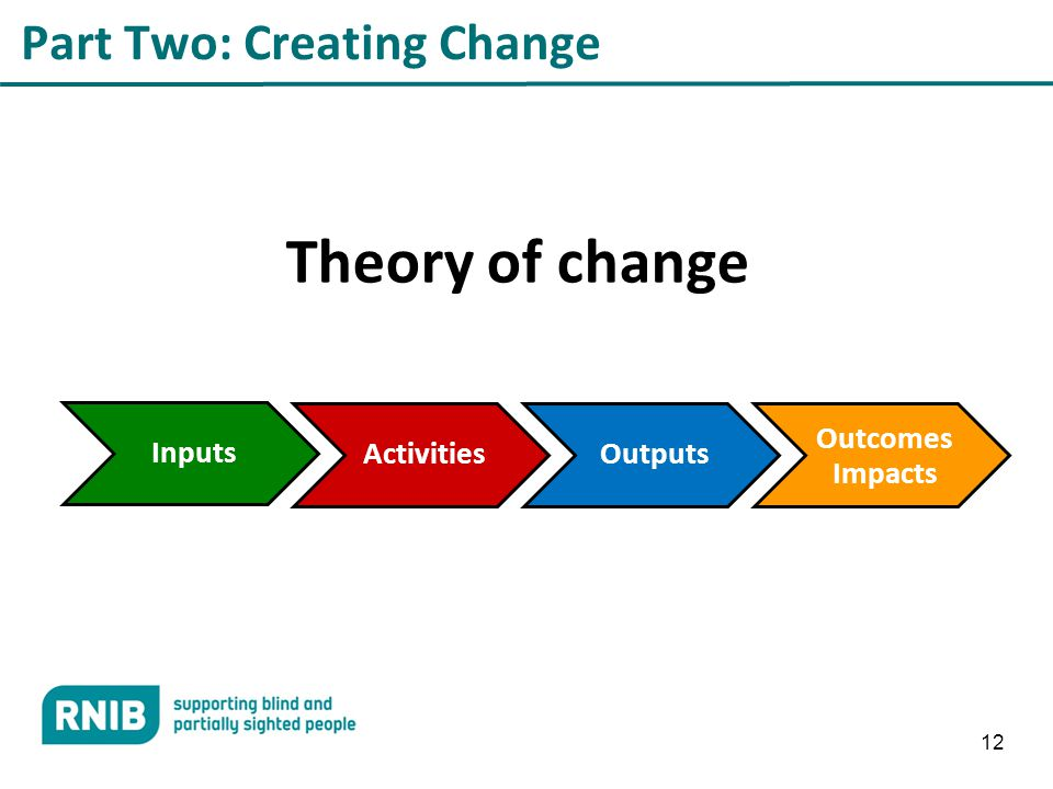 12 Part Two: Creating Change Theory of change Inputs ActivitiesOutputs Outcomes Impacts