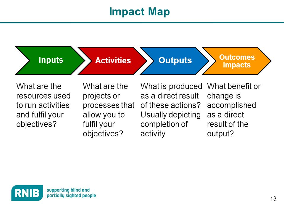 Impact Map Inputs Activities Outputs Outcomes Impacts What are the resources used to run activities and fulfil your objectives.