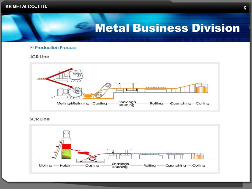 KB METAL CO., LTD. 9 Metal Business Division