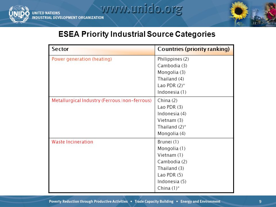 10 ESEA Priority Industrial Source Categories SectorCountries (priority ranking) Open burning/uncontrolled burning of landfills Cambodia (1)* Lao PDR (1) Philippines (1) Thailand (1) Mongolia (2) China (3) Pulp and paper productionIndonesia (3)* Vietnam (4) Cement Kiln co-incinerationVietnam (2) Philippines (7) Indonesia (6) Mongolia (5) Building materialsVietnam (5) CrematoriaThailand (5) Cambodia (4) Lao PDR (4) Agent OrangeLao PDR Cambodia Textile IndustryIndonesia (2)