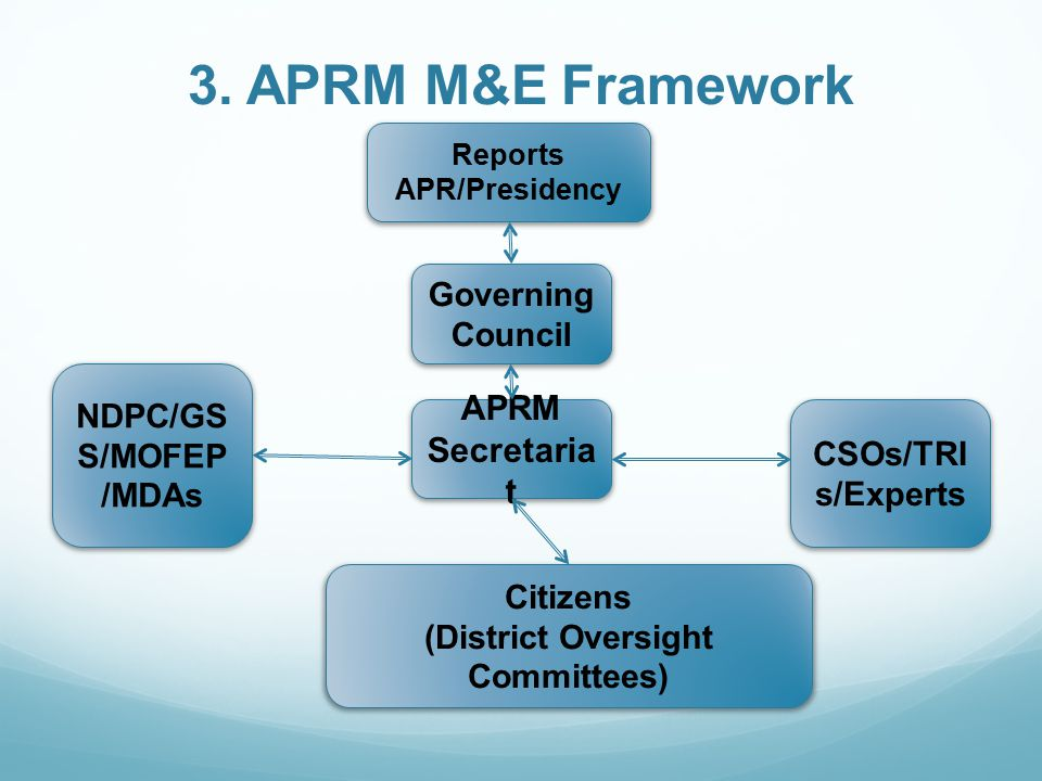 3. APRM M&E Framework Reports APR/Presidency Citizens (District Oversight Committees) APRM Secretaria t CSOs/TRI s/Experts NDPC/GS S/MOFEP /MDAs Gover