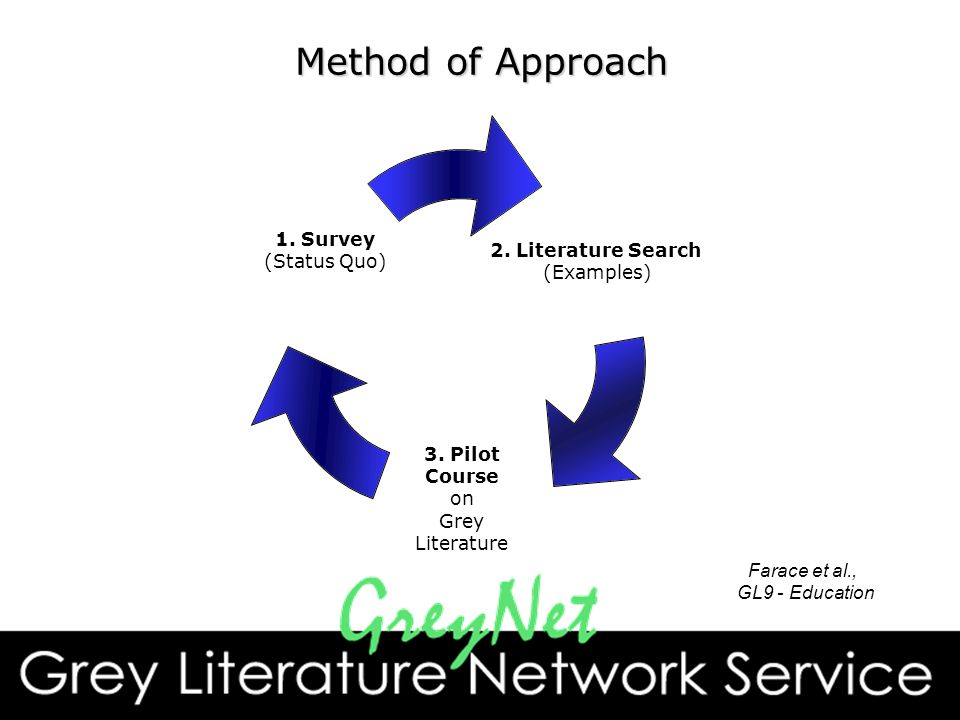 Method of Approach 2. Literature Search (Examples) 3.