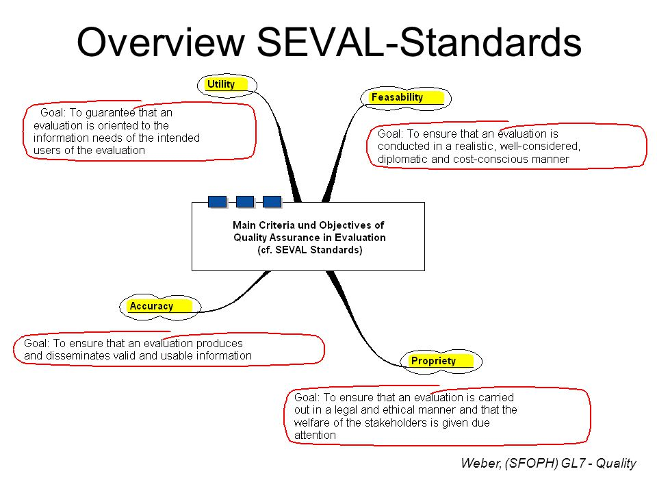 Overview SEVAL-Standards Weber, (SFOPH) GL7 - Quality