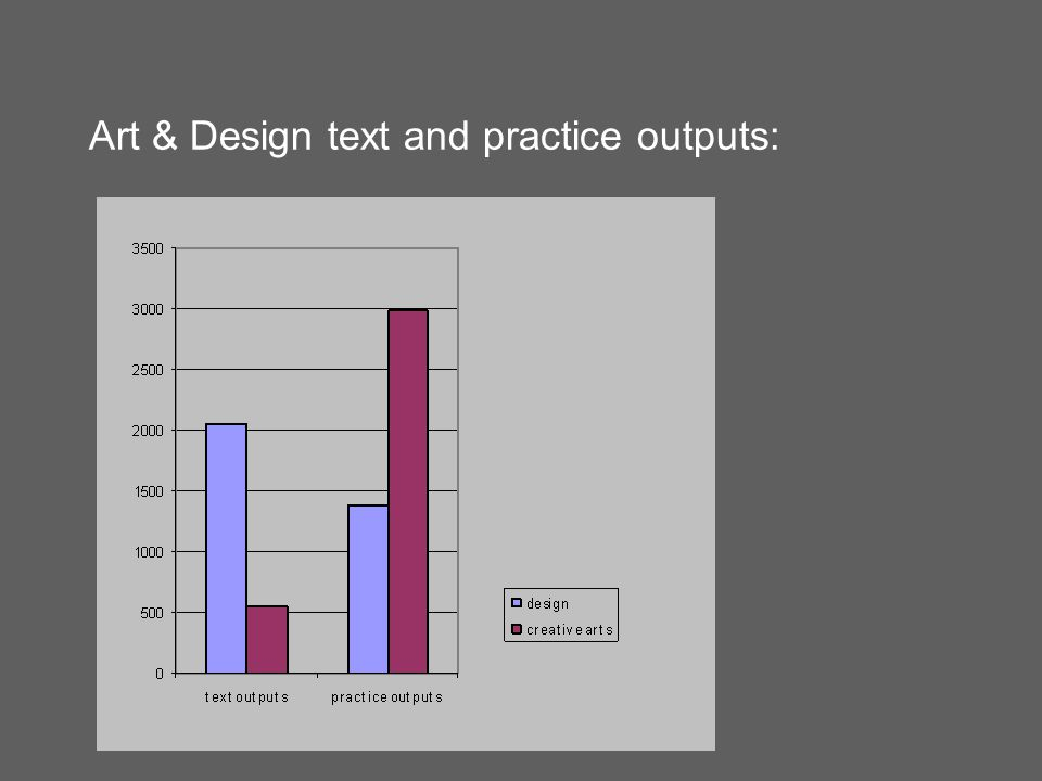 Art & Design text and practice outputs: