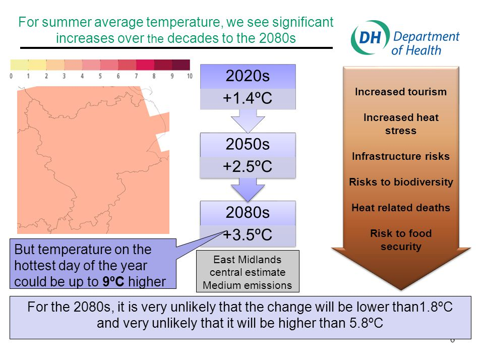 Example of UK Climate Projections (UKCP09): Summer average temperature, significant increases over the decades to the 2080s 2080 +3.5ºC 2050 +2.5ºC 2020 +1.4ºC 7 East of England central estimate Medium emissions Increased Tourism Increased Heat stress Infrastructure risks Risks to biodiversity Heat related deaths Risk to Food Security Increased Tourism Increased Heat stress Infrastructure risks Risks to biodiversity Heat related deaths Risk to Food Security The change for the 2080s is very unlikely to be less than1.9ºC and very unlikely to be more than 5.9ºC But the temperature on the hottest day of the year could increase by up to 9ºC